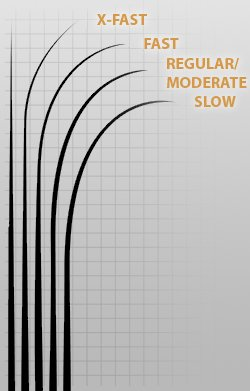 Grafik zu Rutenaktionen von X-Fast bis Slow